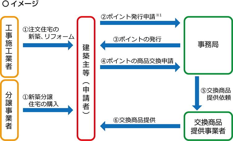 制度全体の流れの図